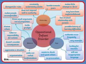 ODD-mind-map