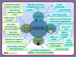 adhd-mind-map