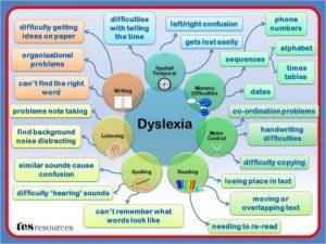 dylsexia-mind-map