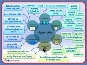 dypraxia-mind-map