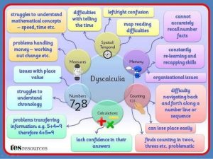 dyscalculia-mind-map