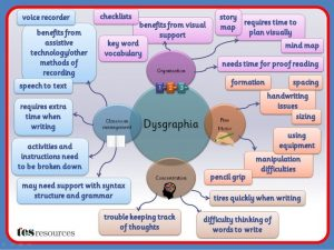 dysgraphia-mind-map